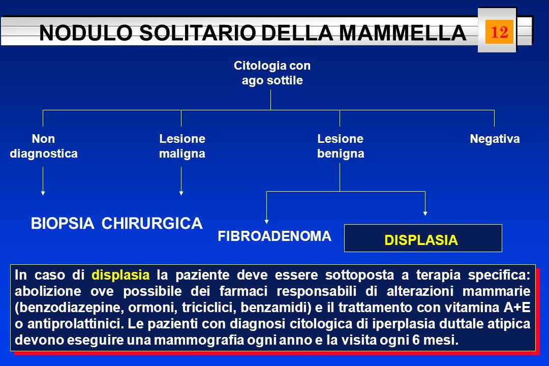 NODULO SOLITARIO DELLA MAMMELLA Citologia con ago sottile Non diagnostica Lesione maligna Lesione benigna Negativa BIOPSIA CHIRURGICA FIBROADENOMA DIS