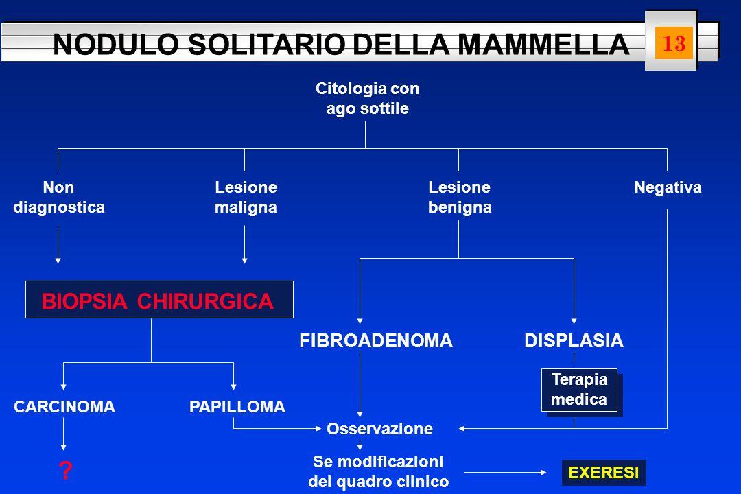 NODULO SOLITARIO DELLA MAMMELLA Citologia con ago sottile Non diagnostica Lesione maligna Lesione benigna Negativa BIOPSIA CHIRURGICA FIBROADENOMADISP