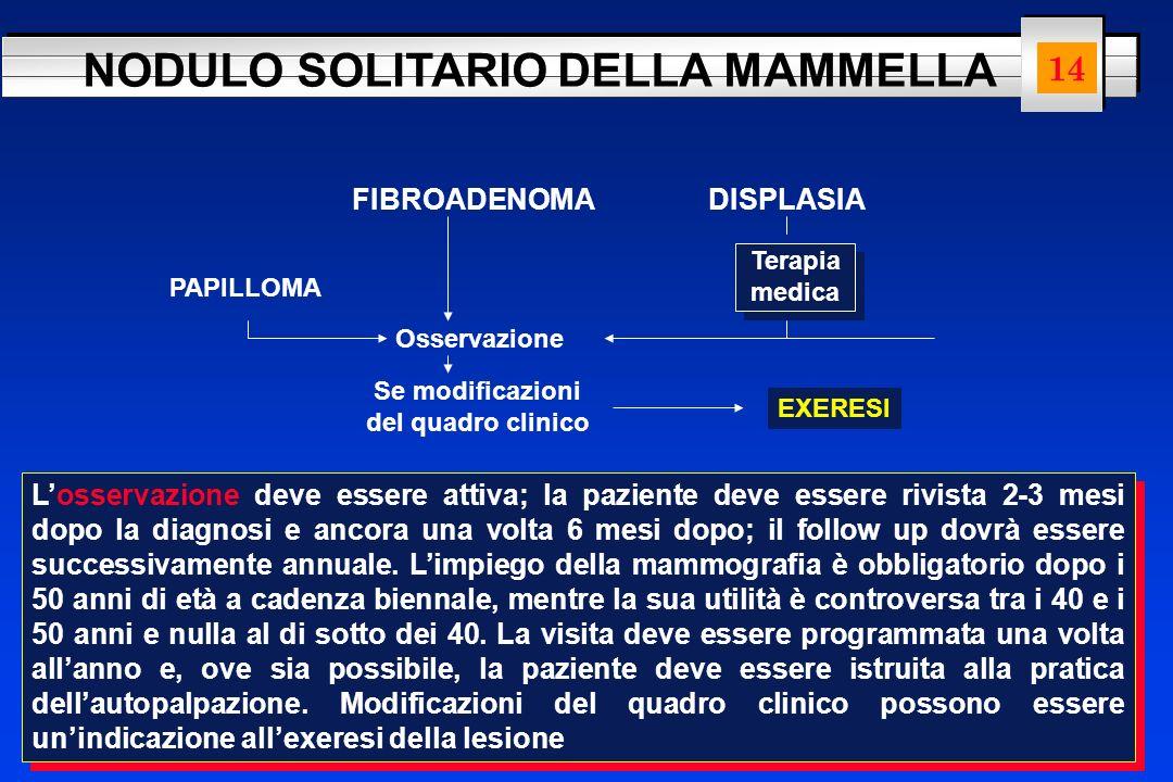 NODULO SOLITARIO DELLA MAMMELLA FIBROADENOMADISPLASIA Osservazione Terapia medica EXERESI Se modificazioni del quadro clinico PAPILLOMA Losservazione