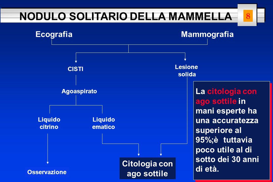 NODULO SOLITARIO DELLA MAMMELLA Citologia con ago sottile Non diagnostica Lesione maligna Lesione benigna Negativa BIOPSIA CHIRURGICA FIBROADENOMADISPLASIA 9