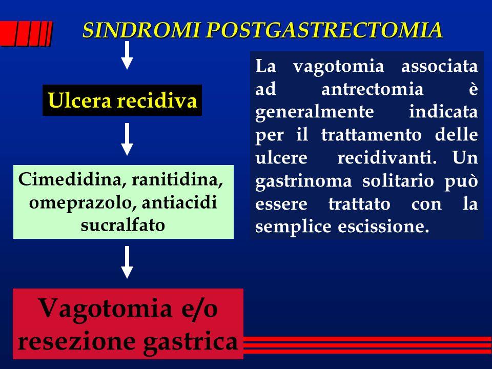 SINDROMI POSTGASTRECTOMIA Ulcera recidiva Cimedidina, ranitidina, omeprazolo, antiacidi sucralfato Vagotomia e/o resezione gastrica La vagotomia assoc