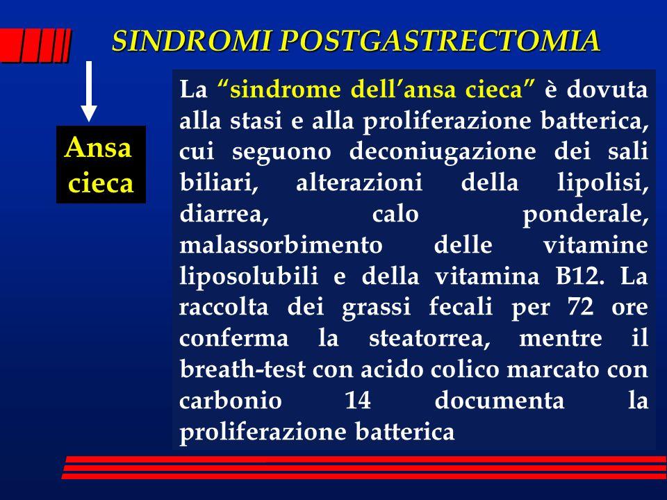 SINDROMI POSTGASTRECTOMIA Ansa cieca La sindrome dellansa cieca è dovuta alla stasi e alla proliferazione batterica, cui seguono deconiugazione dei sa