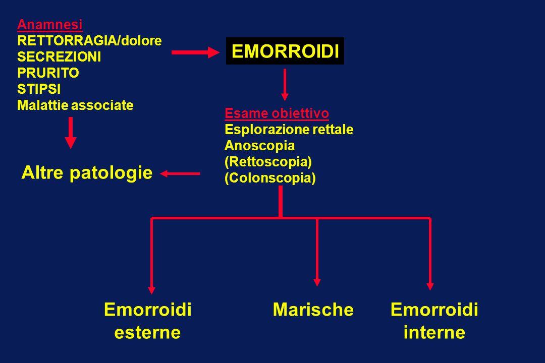Anamnesi RETTORRAGIA/dolore SECREZIONI PRURITO STIPSI Malattie associate Esame obiettivo Esplorazione rettale Anoscopia (Rettoscopia) (Colonscopia) Em