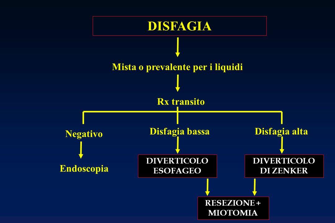 DISFAGIA Mista o prevalente per i liquidi Rx transito Negativo Disfagia bassaDisfagia alta Endoscopia DIVERTICOLO ESOFAGEO DIVERTICOLO DI ZENKER RESEZ