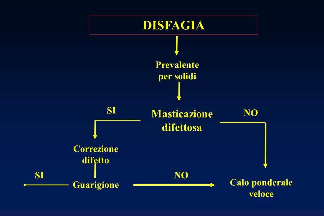 DISFAGIA Prevalente per solidi Masticazione difettosa SI NO Correzione difetto Guarigione SI Calo ponderale veloce NO