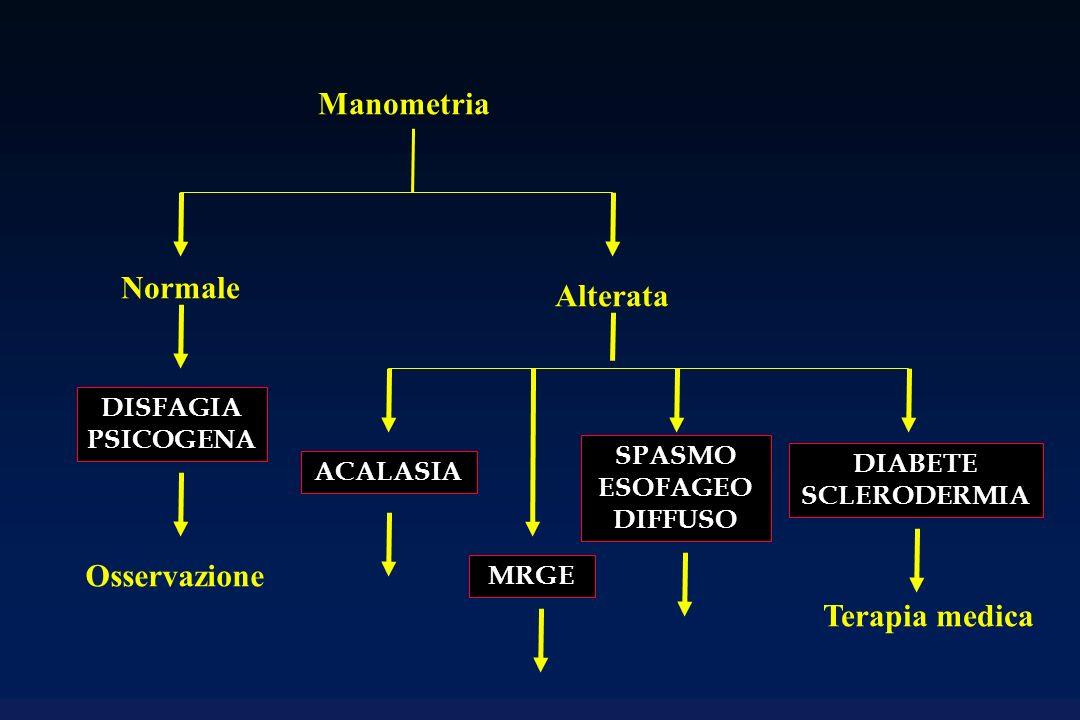 Manometria Normale Alterata DISFAGIA PSICOGENA ACALASIA MRGE SPASMO ESOFAGEO DIFFUSO DIABETE SCLERODERMIA Terapia medica Osservazione