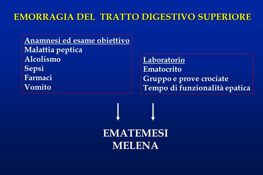 EMORRAGIA DEL TRATTO DIGESTIVO SUPERIORE EMATEMESI MELENA Anamnesi ed esame obiettivo Malattia peptica Alcolismo Sepsi Farmaci Vomito Laboratorio Emat