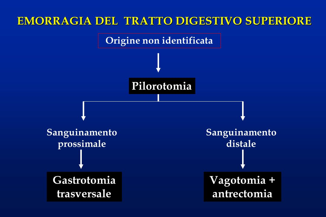 EMORRAGIA DEL TRATTO DIGESTIVO SUPERIORE Origine non identificata Pilorotomia Sanguinamento prossimale Sanguinamento distale Gastrotomia trasversale V