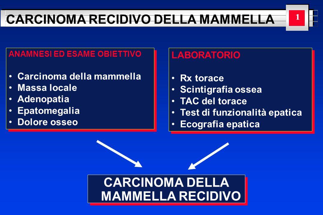 YOUR LOGO HERE CARCINOMA RECIDIVO DELLA MAMMELLA Dopo chirurgia conservativa Il tasso di recidiva locale dopo linfoadenectomia e terapia radiante varia dal 5% al 10% a 5 anni.