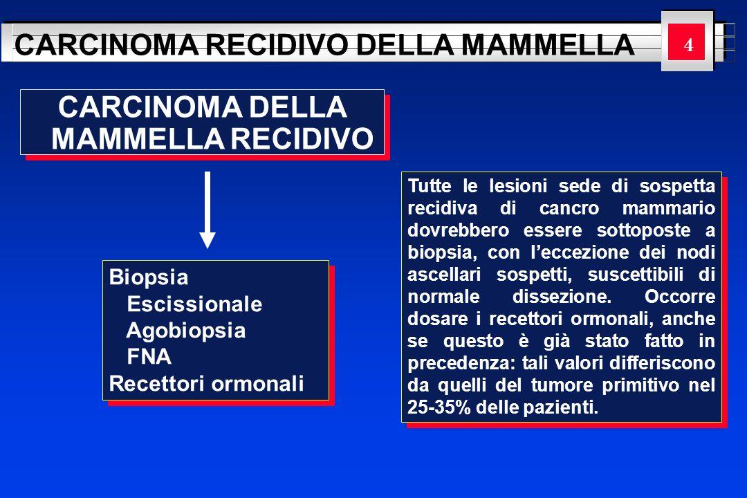 YOUR LOGO HERE CARCINOMA RECIDIVO DELLA MAMMELLA Dopo quadrantectomia Il tasso di recidiva locale dopo quadrantectomia senza terapia radiante è del 38% a 8 anni 15 CARCINOMA DELLA MAMMELLA RECIDIVO