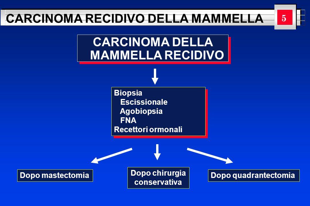 YOUR LOGO HERE CARCINOMA RECIDIVO DELLA MAMMELLA 1 6 Dopo mastectomia La recidiva locoregionale dopo mastectomia ha una cattiva prognosi, con tassi di sopravvivenza senza malattia a 5 e a 10 anni rispettivamente del 30% e del 7%.