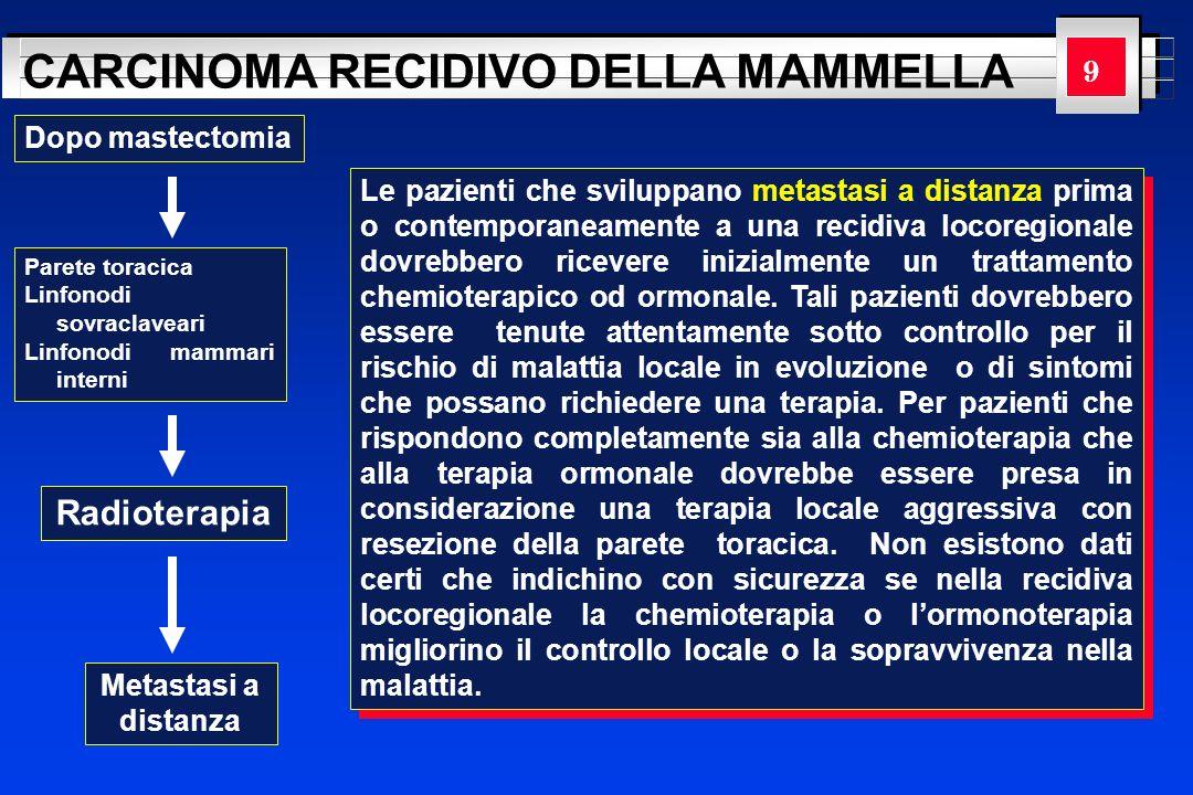 YOUR LOGO HERE CARCINOMA RECIDIVO DELLA MAMMELLA Dopo mastectomia Parete toracica Linfonodi sovraclaveari Linfonodi mammari interni Radioterapia Pazienti attentamente selezionate possono beneficiare della resezione della parete toracica.