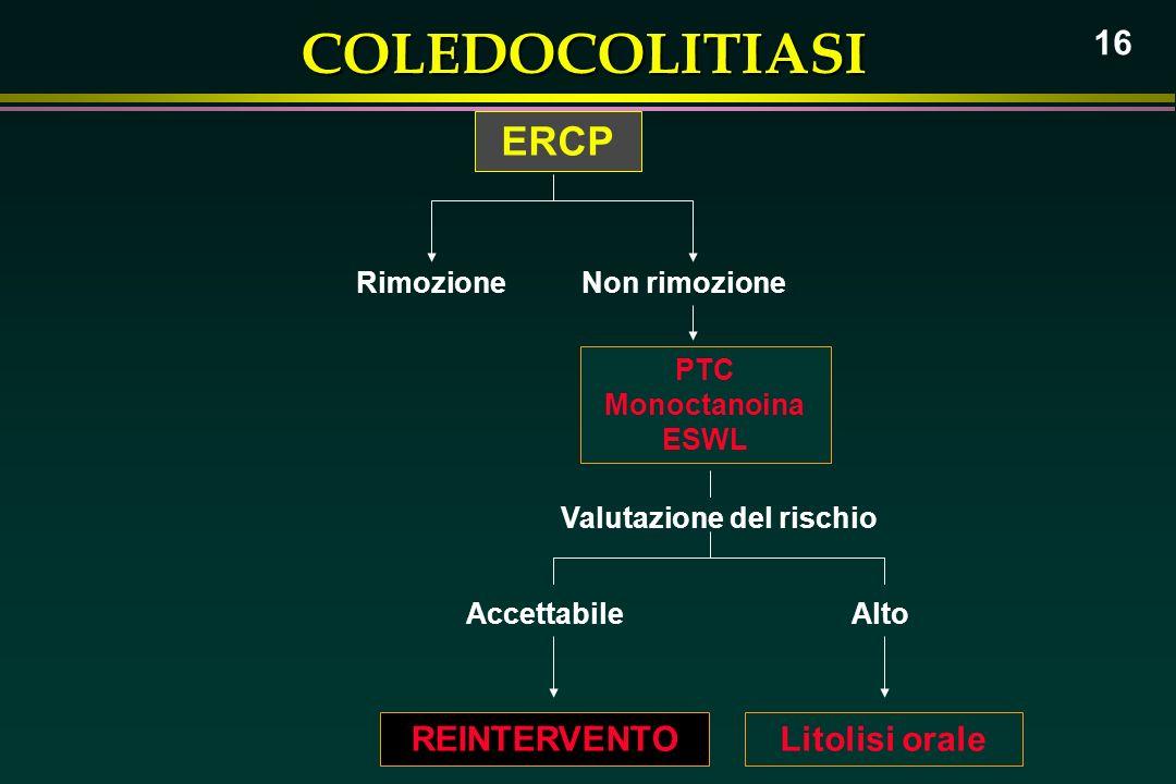 COLEDOCOLITIASI 16 ERCP RimozioneNon rimozione Accettabile Valutazione del rischio Alto Litolisi oraleREINTERVENTO PTC Monoctanoina ESWL