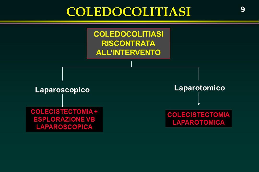 COLEDOCOLITIASI 9 COLEDOCOLITIASI RISCONTRATA ALLINTERVENTO Laparoscopico Laparotomico COLECISTECTOMIA + ESPLORAZIONE VB LAPAROSCOPICA COLECISTECTOMIA