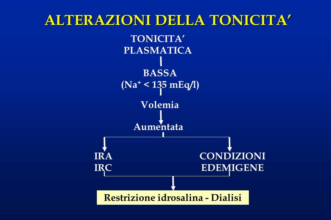 ALTERAZIONI DELLA TONICITA BASSA (Na + < 135 mEq/l) TONICITA PLASMATICA Volemia Normale L ipotonicità normovolemica è caratterizzata da un sodio totale normale diluito da un aumento dellacqua corporea totale.