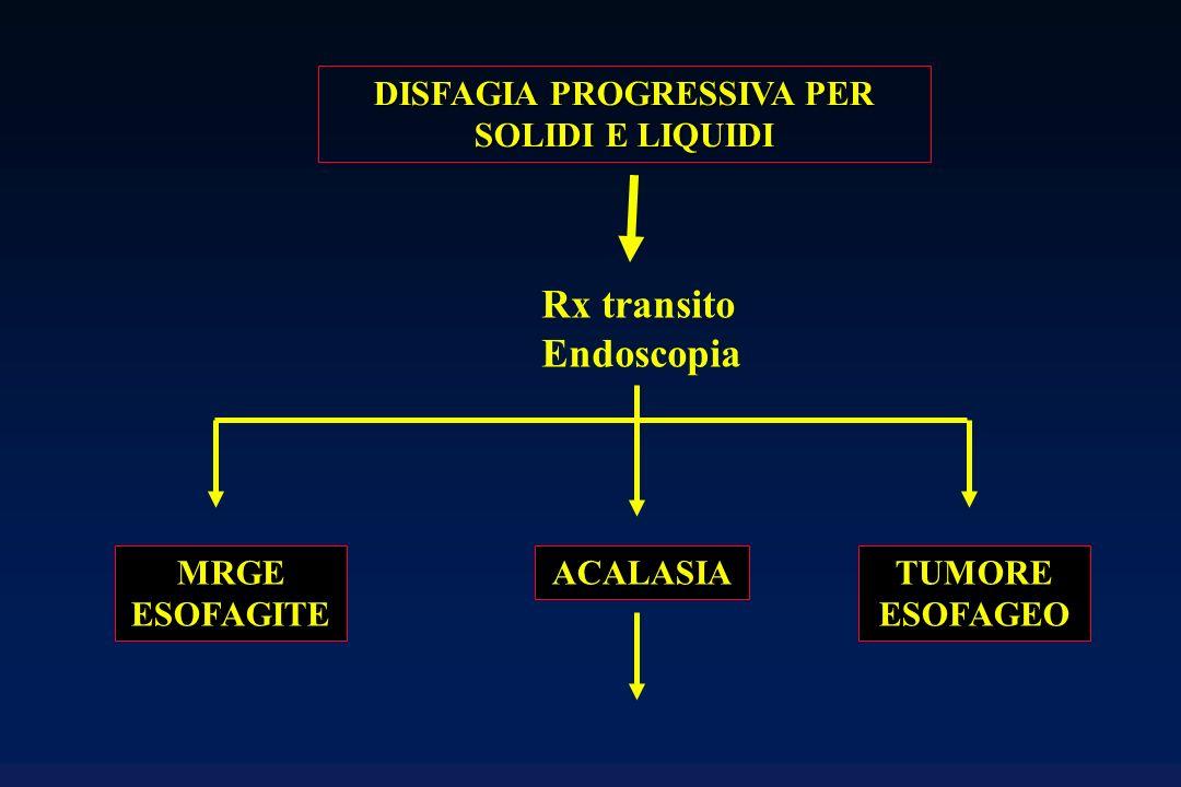 DISFAGIA PROGRESSIVA PER SOLIDI E LIQUIDI Rx transito Endoscopia ACALASIATUMORE ESOFAGEO MRGE ESOFAGITE