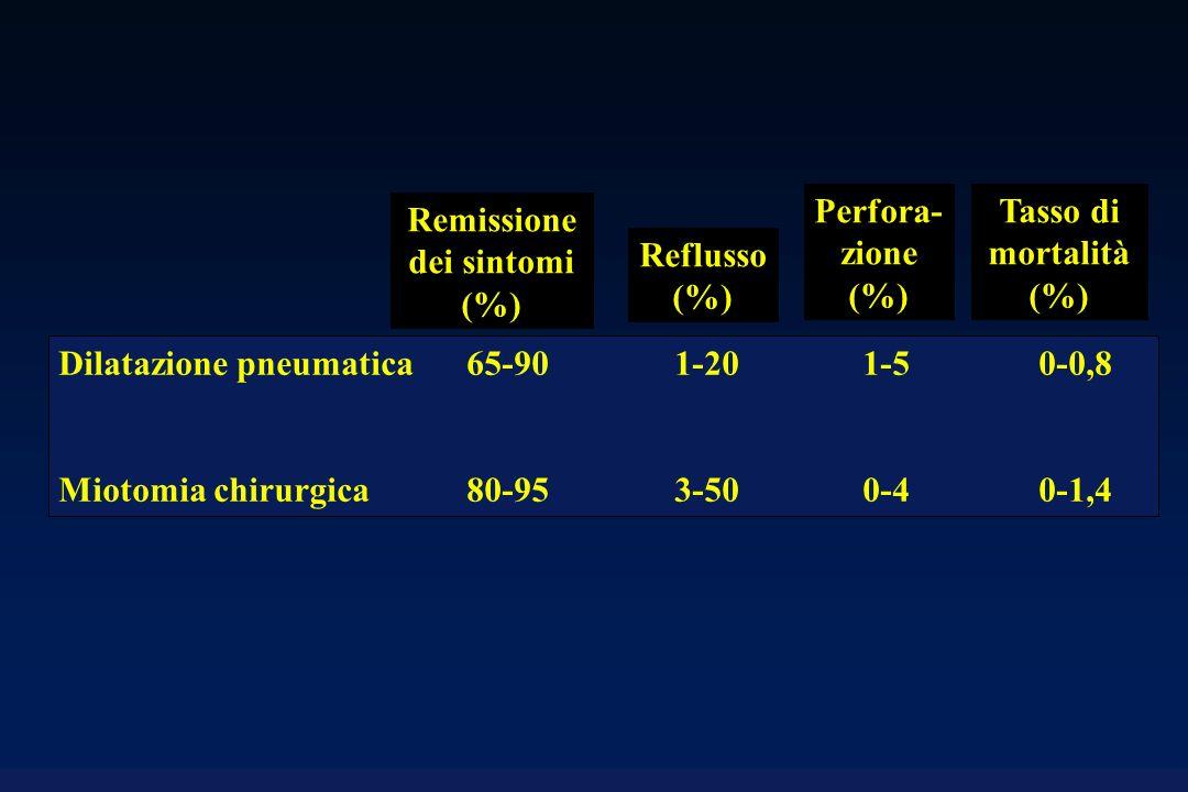 Dilatazione pneumatica 65-90 1-20 1-5 0-0,8 Miotomia chirurgica80-953-500-40-1,4 Remissione dei sintomi (%) Reflusso (%) Perfora- zione (%) Tasso di mortalità (%)