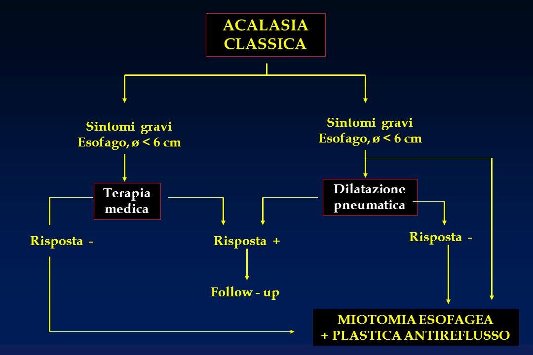 ACALASIA CLASSICA Sintomi gravi Esofago, ø < 6 cm Sintomi gravi Esofago, ø < 6 cm Terapia medica Dilatazione pneumatica MIOTOMIA ESOFAGEA + PLASTICA ANTIREFLUSSO Risposta - Risposta +Risposta - Follow - up