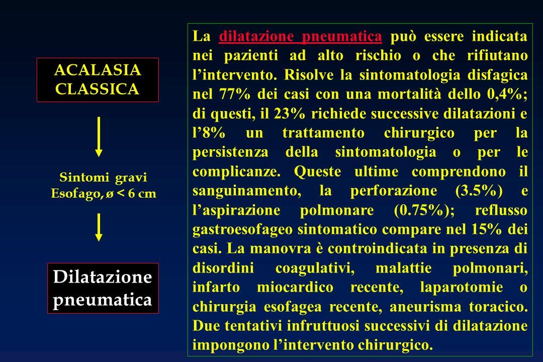 ACALASIA CLASSICA Sintomi gravi Esofago, ø < 6 cm Dilatazione pneumatica La dilatazione pneumatica può essere indicata nei pazienti ad alto rischio o che rifiutano lintervento.