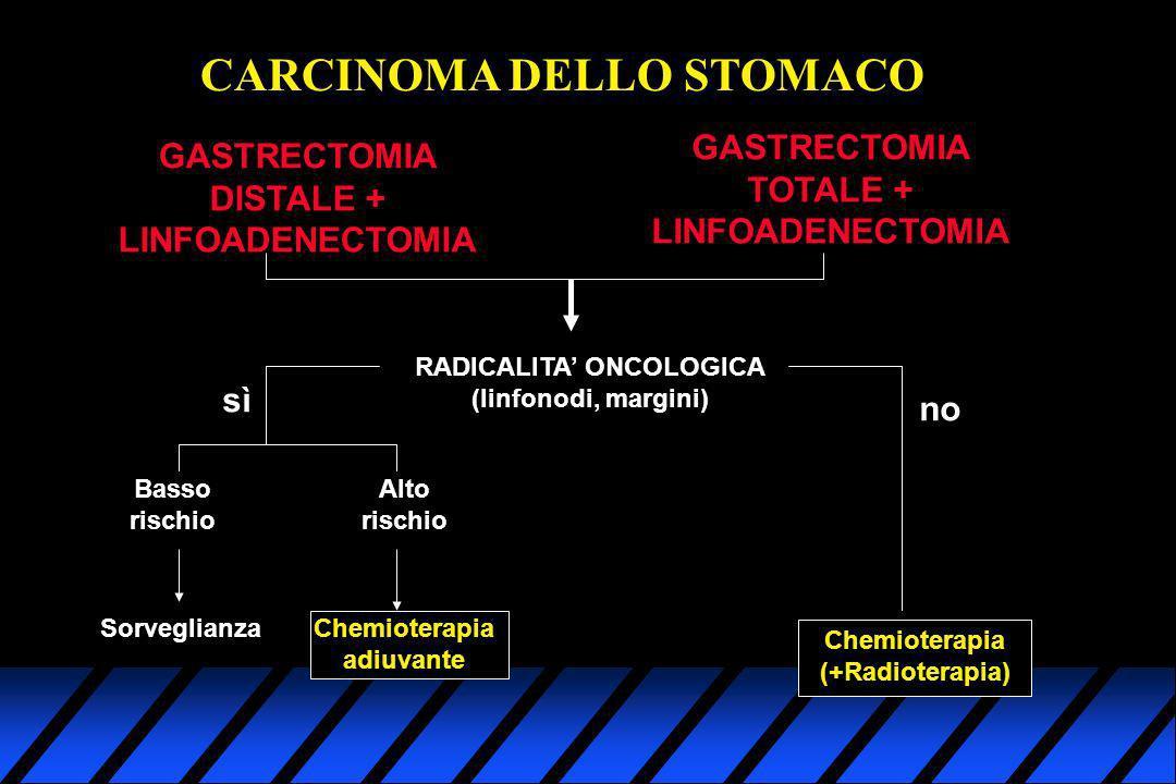 CARCINOMA DELLO STOMACO GASTRECTOMIA DISTALE + LINFOADENECTOMIA GASTRECTOMIA TOTALE + LINFOADENECTOMIA RADICALITA ONCOLOGICA (linfonodi, margini) sì B