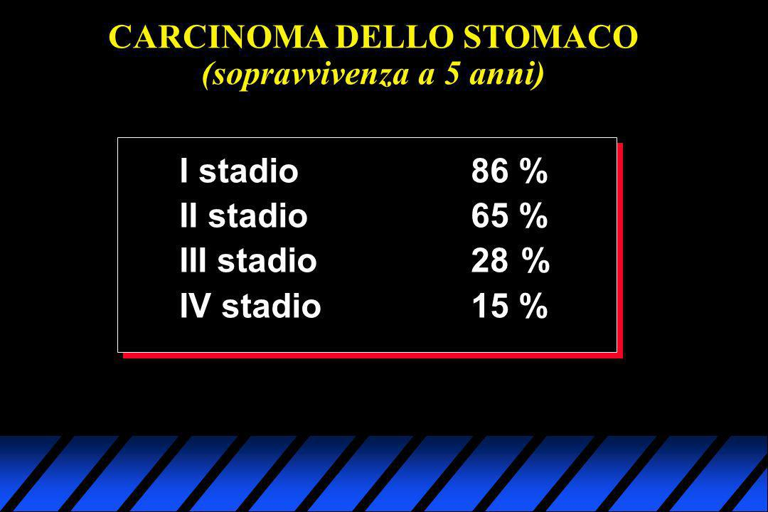 CARCINOMA DELLO STOMACO (sopravvivenza a 5 anni) I stadio 86 % II stadio65 % III stadio28% IV stadio15 %
