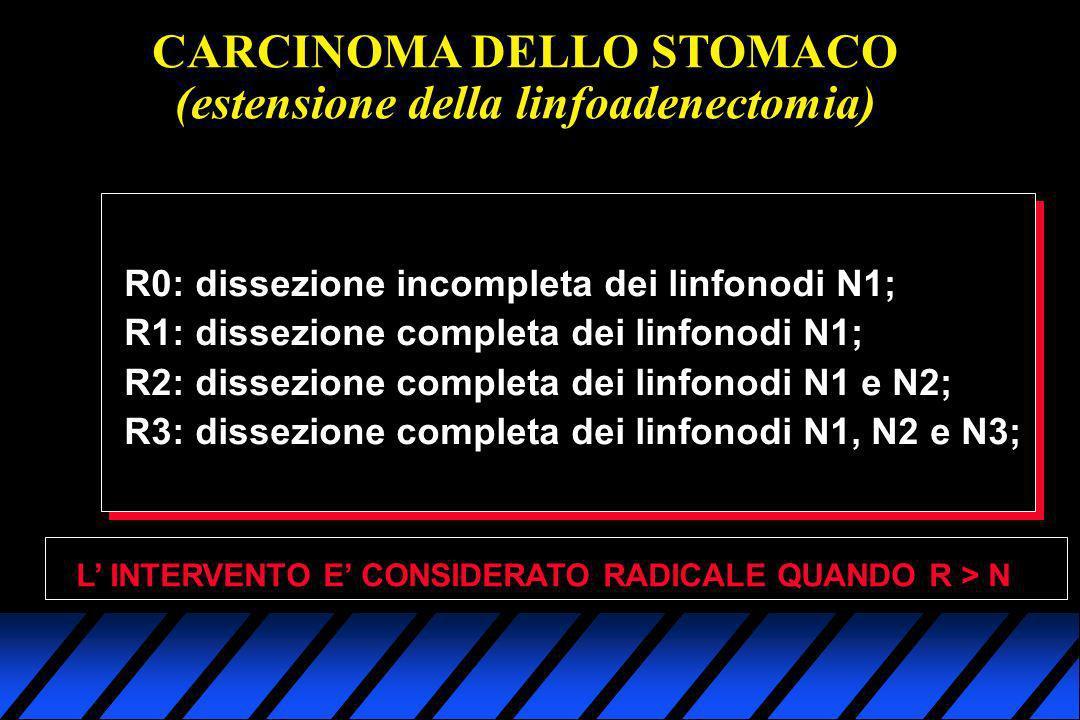 CARCINOMA DELLO STOMACO (estensione della linfoadenectomia) R0: dissezione incompleta dei linfonodi N1; R1: dissezione completa dei linfonodi N1; R2: