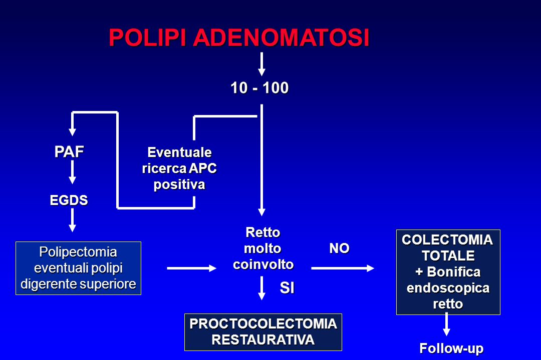 POLIPI ADENOMATOSI 10 - 100 Rettomoltocoinvolto COLECTOMIATOTALE + Bonifica endoscopicaretto NO Follow-up Eventuale ricerca APC positiva PAF EGDS Poli