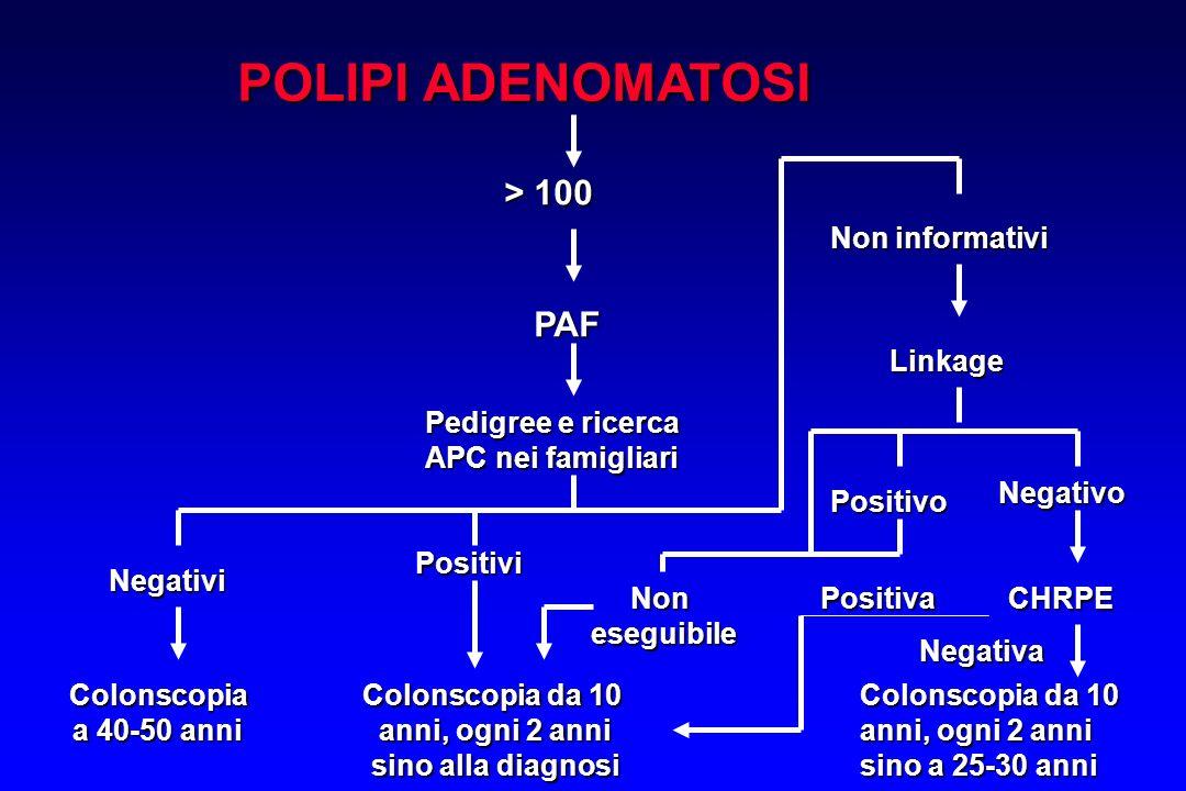 POLIPI ADENOMATOSI > 100 PAF Pedigree e ricerca APC nei famigliari Negativi Positivi Colonscopia a 40-50 anni Colonscopia da 10 anni, ogni 2 anni sino