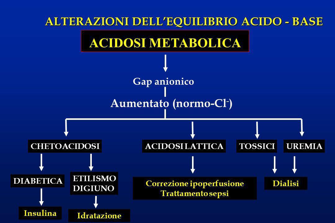 ALTERAZIONI DELLEQUILIBRIO ACIDO - BASE ACIDOSI METABOLICA Gap anionico CHETOACIDOSI Aumentato (normo-Cl - ) ACIDOSI LATTICATOSSICIUREMIA DialisiCorre