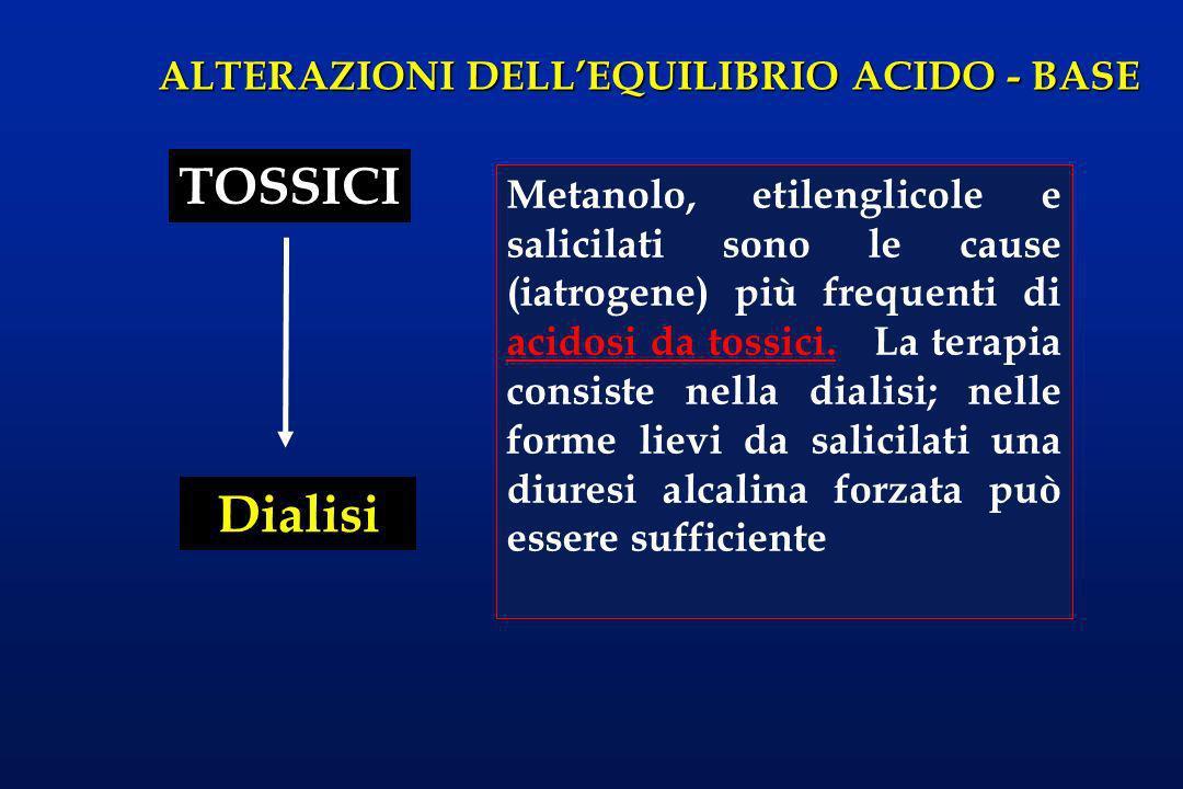 ALTERAZIONI DELLEQUILIBRIO ACIDO - BASE TOSSICI Dialisi Metanolo, etilenglicole e salicilati sono le cause (iatrogene) più frequenti di acidosi da tos