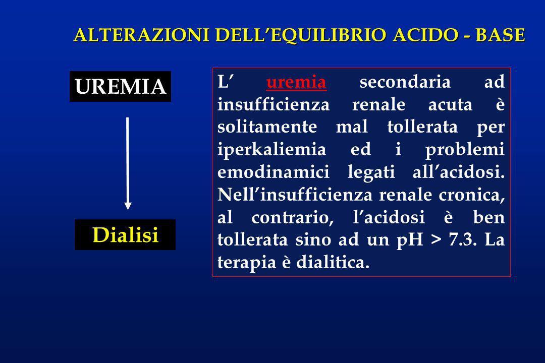 ALTERAZIONI DELLEQUILIBRIO ACIDO - BASE UREMIA Dialisi L uremia secondaria ad insufficienza renale acuta è solitamente mal tollerata per iperkaliemia