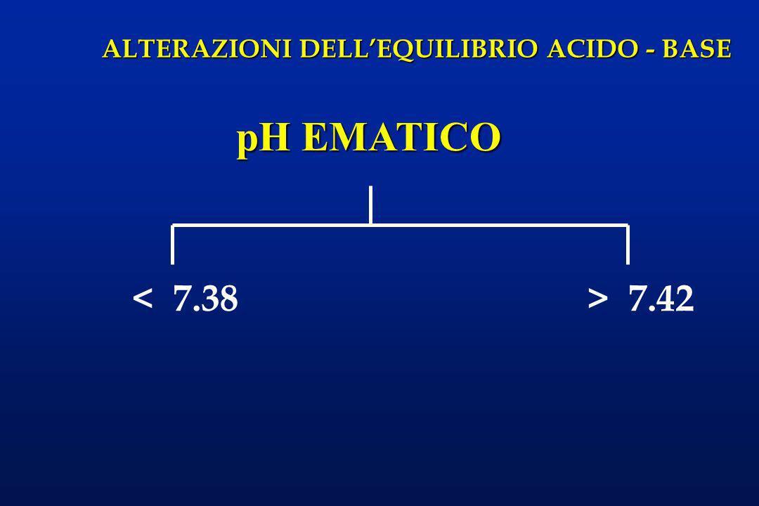 ALTERAZIONI DELLEQUILIBRIO ACIDO - BASE < 7.38 pH EMATICO > 7.42