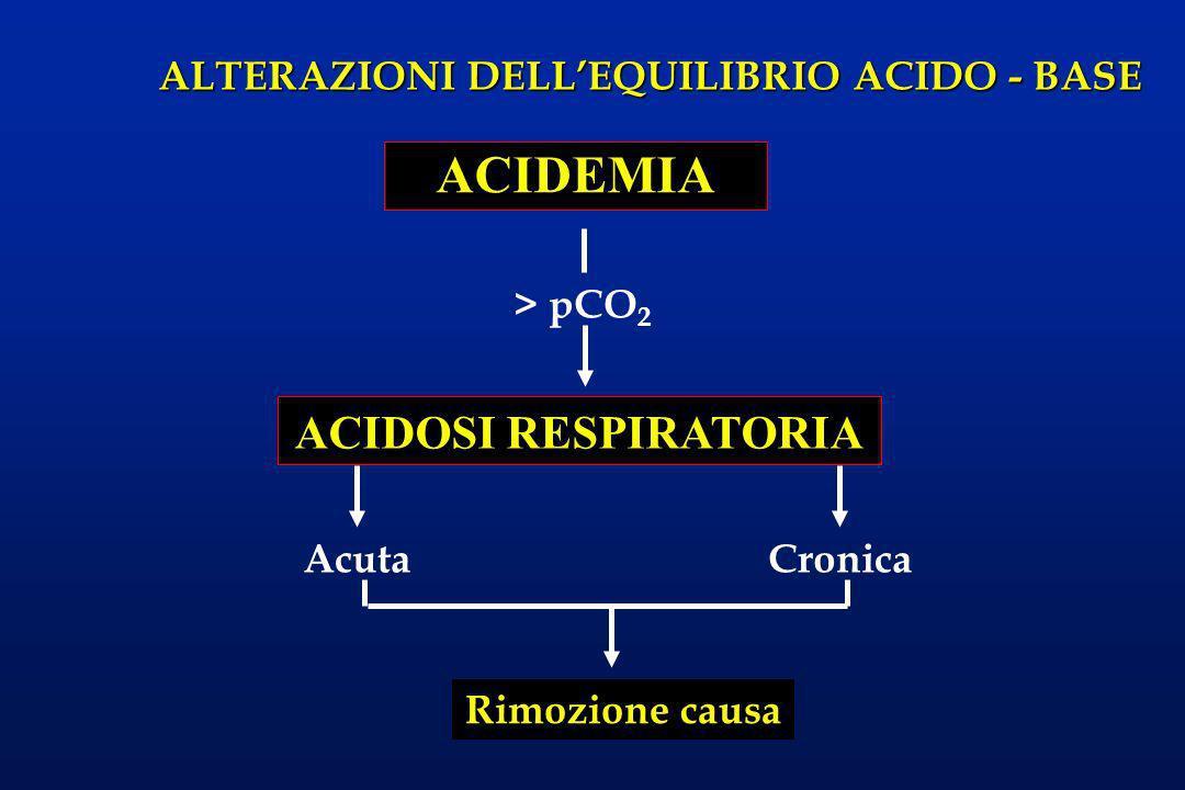 ALTERAZIONI DELLEQUILIBRIO ACIDO - BASE ACIDEMIA ACIDOSI RESPIRATORIA > pCO 2 AcutaCronica Rimozione causa