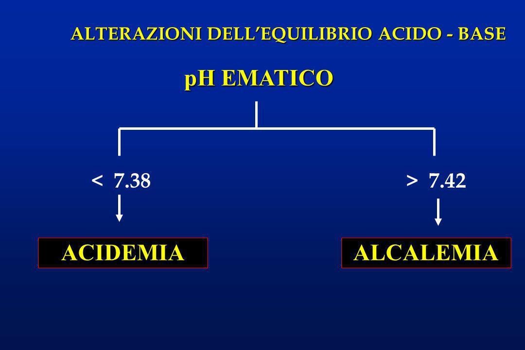 ALTERAZIONI DELLEQUILIBRIO ACIDO - BASE < 7.38 pH EMATICO > 7.42 ACIDEMIAALCALEMIA