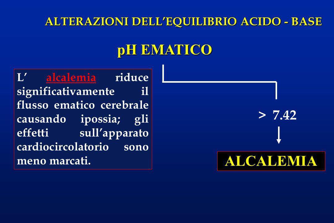 ALTERAZIONI DELLEQUILIBRIO ACIDO - BASE pH EMATICO > 7.42 ALCALEMIA L alcalemia riduce significativamente il flusso ematico cerebrale causando ipossia