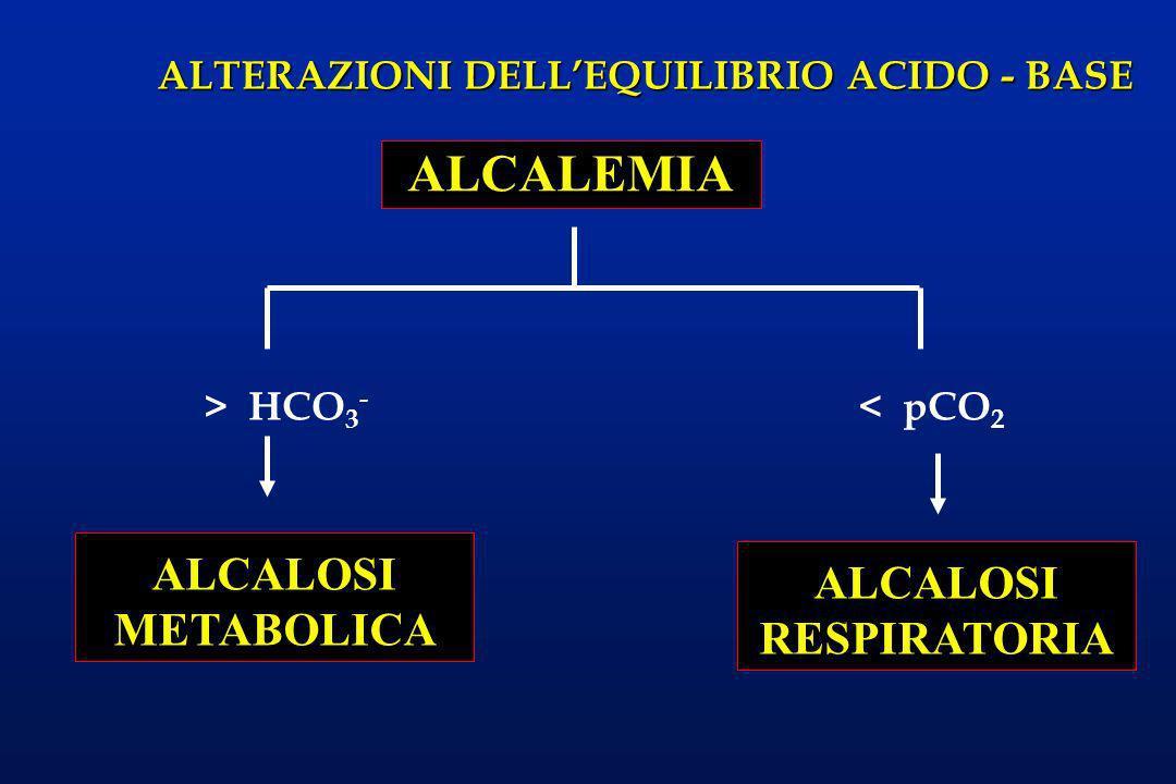 ALTERAZIONI DELLEQUILIBRIO ACIDO - BASE > HCO 3 - ALCALEMIA ALCALOSI RESPIRATORIA < pCO 2 ALCALOSI METABOLICA