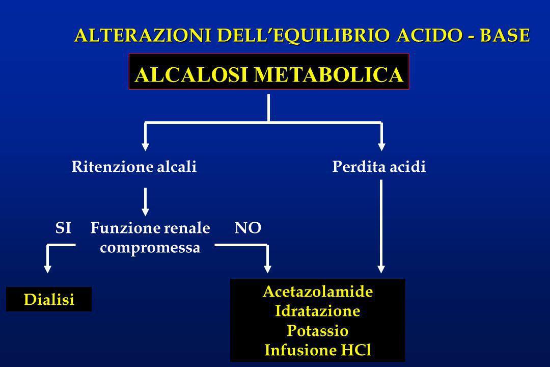 ALTERAZIONI DELLEQUILIBRIO ACIDO - BASE ALCALOSI METABOLICA Ritenzione alcaliPerdita acidi Funzione renale compromessa SINO Dialisi Acetazolamide Idra