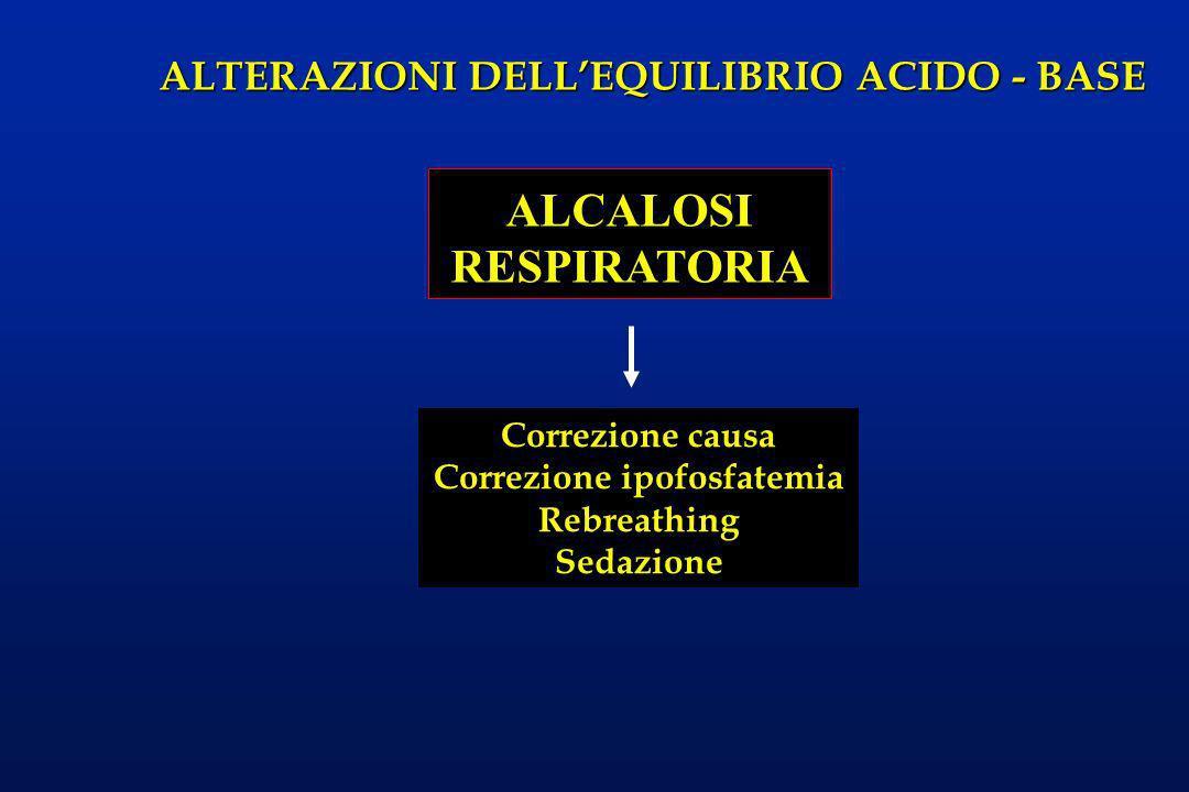 ALTERAZIONI DELLEQUILIBRIO ACIDO - BASE ALCALOSI RESPIRATORIA Correzione causa Correzione ipofosfatemia Rebreathing Sedazione