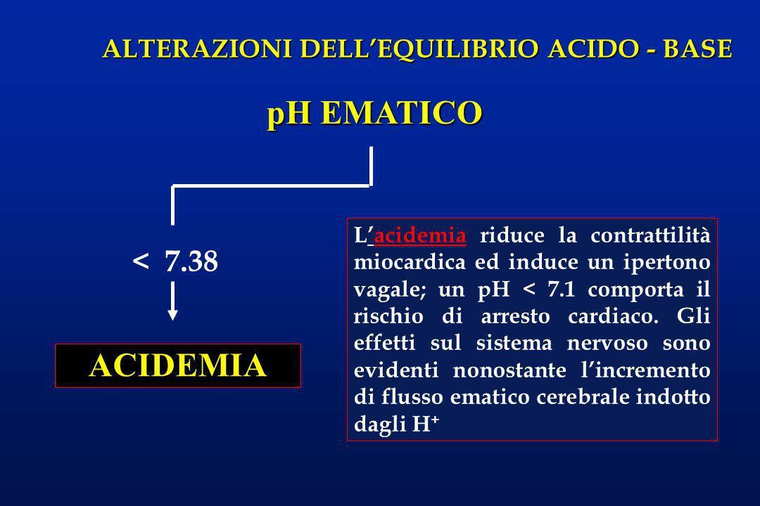 ALTERAZIONI DELLEQUILIBRIO ACIDO - BASE Lacidemia riduce la contrattilità miocardica ed induce un ipertono vagale; un pH < 7.1 comporta il rischio di
