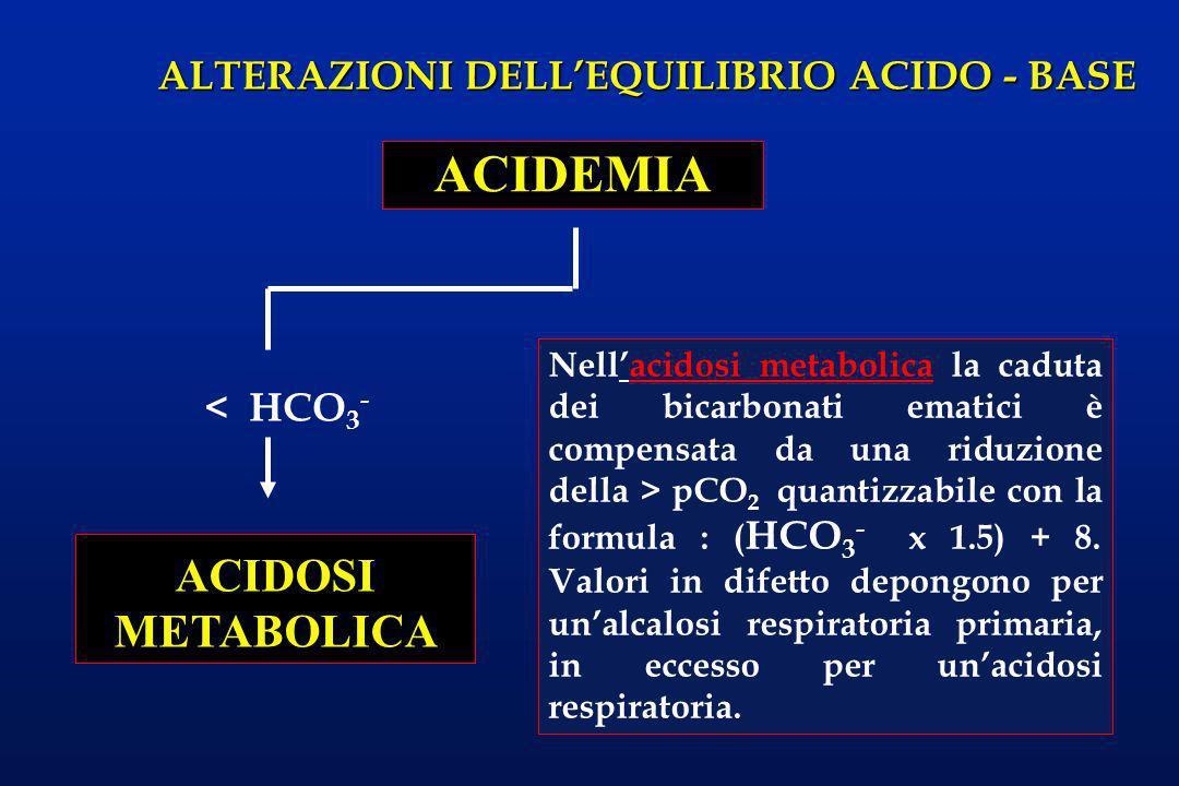 ALTERAZIONI DELLEQUILIBRIO ACIDO - BASE < HCO 3 - ACIDEMIA ACIDOSI METABOLICA Nellacidosi metabolica la caduta dei bicarbonati ematici è compensata da