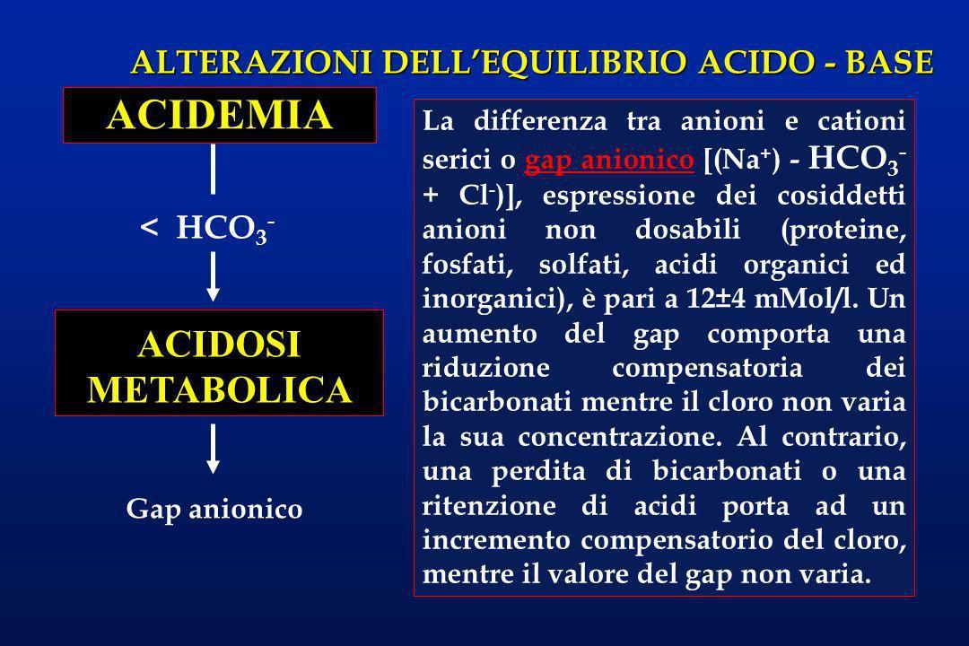 ALTERAZIONI DELLEQUILIBRIO ACIDO - BASE < HCO 3 - ACIDEMIA ACIDOSI METABOLICA La differenza tra anioni e cationi serici o gap anionico [(Na + ) - HCO