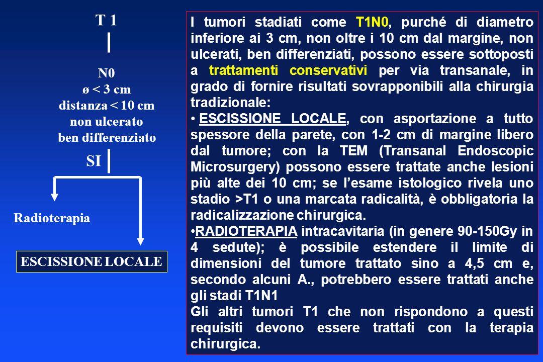 T 1 N0 ø < 3 cm distanza < 10 cm non ulcerato ben differenziato SI Radioterapia ESCISSIONE LOCALE I tumori stadiati come T1N0, purché di diametro infe