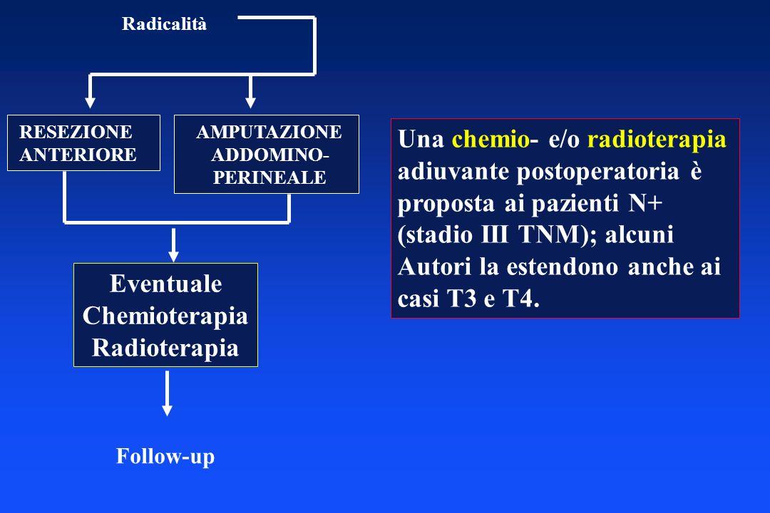 Radicalità RESEZIONE ANTERIORE AMPUTAZIONE ADDOMINO- PERINEALE Eventuale Chemioterapia Radioterapia Follow-up Una chemio- e/o radioterapia adiuvante p