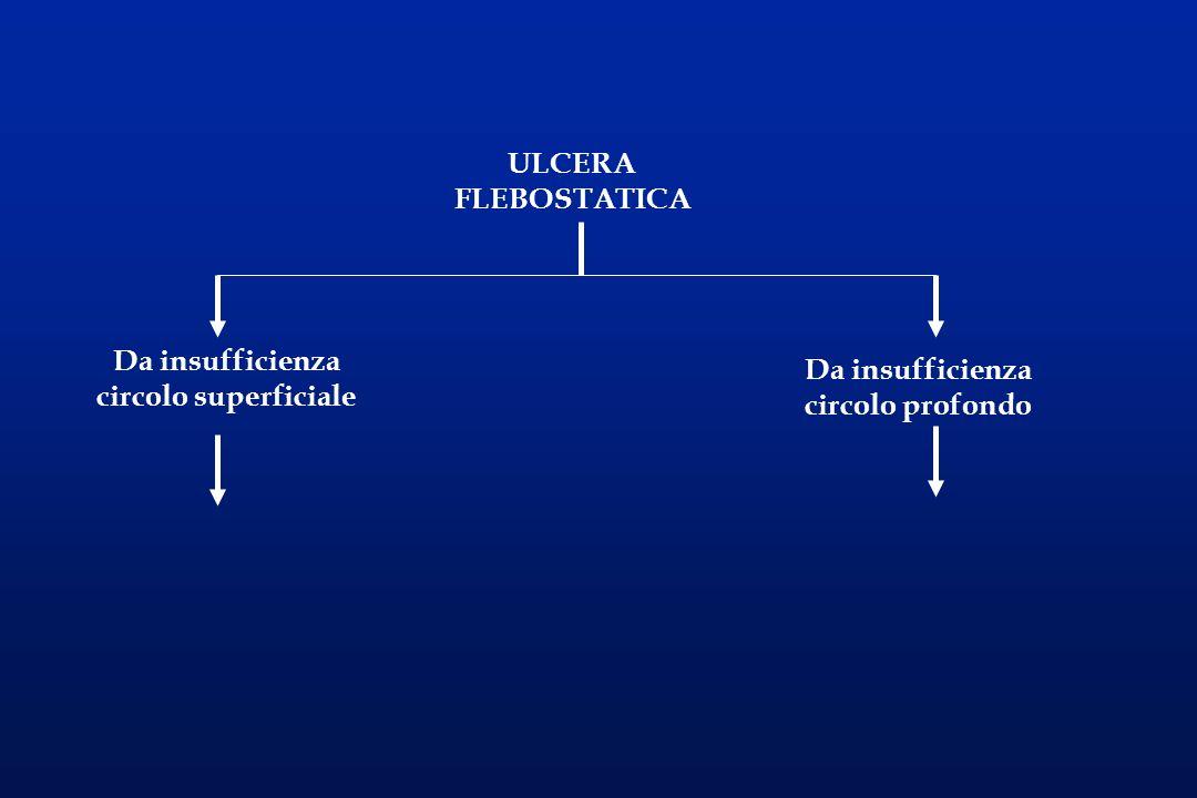 L ulcera associata a varici essenziali si localizza di solito in corrispondenza di vene perforanti insufficienti: si presenta superficiale, a fondo rosso, spesso dolente, ma con una certa facilità alla guarigione con lelastocompressione.