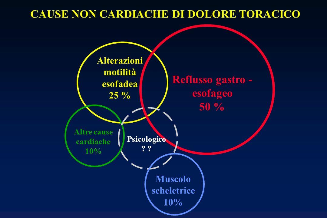 Alterazioni motilità esofadea 25 % Reflusso gastro - esofageo 50 % Altre cause cardiache 10% Psicologico ? Muscolo scheletrice 10% CAUSE NON CARDIACHE