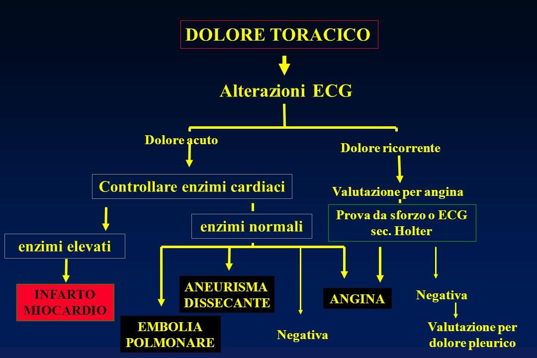 DOLORE TORACICO Alterazioni ECG Dolore acuto Dolore ricorrente Valutazione per angina ANEURISMA DISSECANTE EMBOLIA POLMONARE INFARTO MIOCARDIO ANGINA