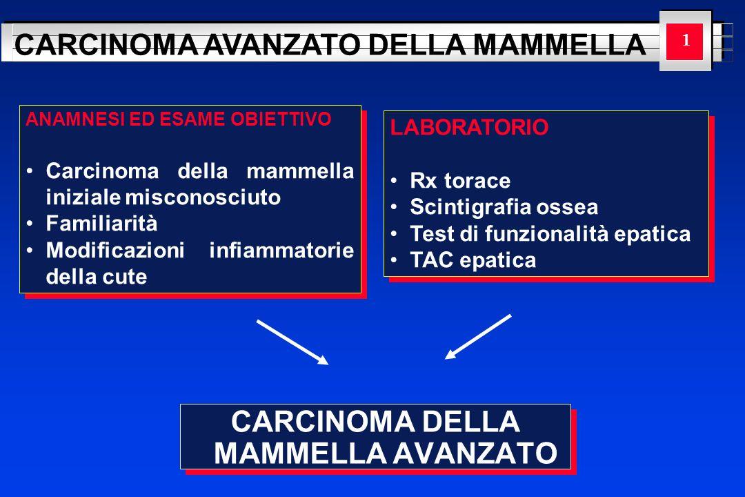 YOUR LOGO HERE CARCINOMA AVANZATO DELLA MAMMELLA 22 IV (ogni T, ogni N, M 1 ) RECETTORI ORMONALI POSITIVI RECETTORI ORMONALI NEGATIVI PremenopausaPostmenopausa Chemioterapia Ablazione ovaricaTamoxifene ± chemioterapia ResponsivoNon responsivo Ripetere il trattamento ormonale Chemioterapia Insuccesso terapeutico