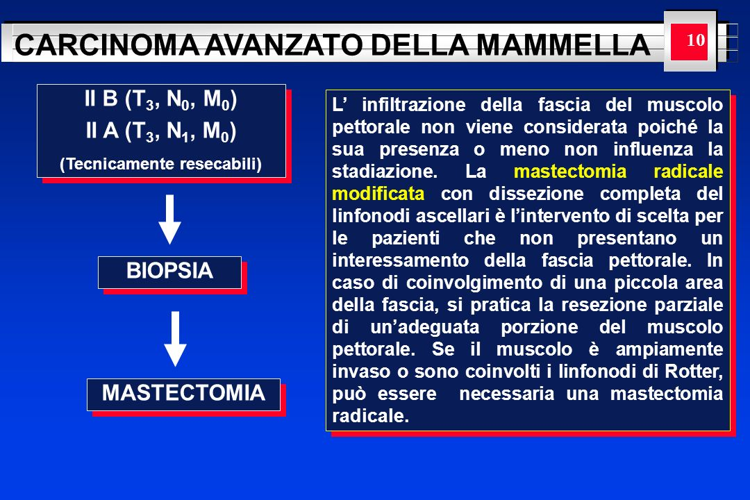 YOUR LOGO HERE CARCINOMA AVANZATO DELLA MAMMELLA 10 II B (T 3, N 0, M 0 ) II A (T 3, N 1, M 0 ) (Tecnicamente resecabili) II B (T 3, N 0, M 0 ) II A (