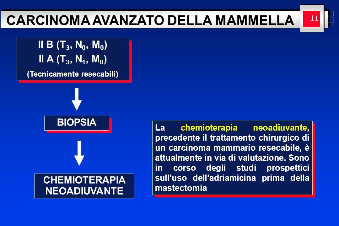 YOUR LOGO HERE CARCINOMA AVANZATO DELLA MAMMELLA 11 CHEMIOTERAPIA NEOADIUVANTE II B (T 3, N 0, M 0 ) II A (T 3, N 1, M 0 ) (Tecnicamente resecabili) I