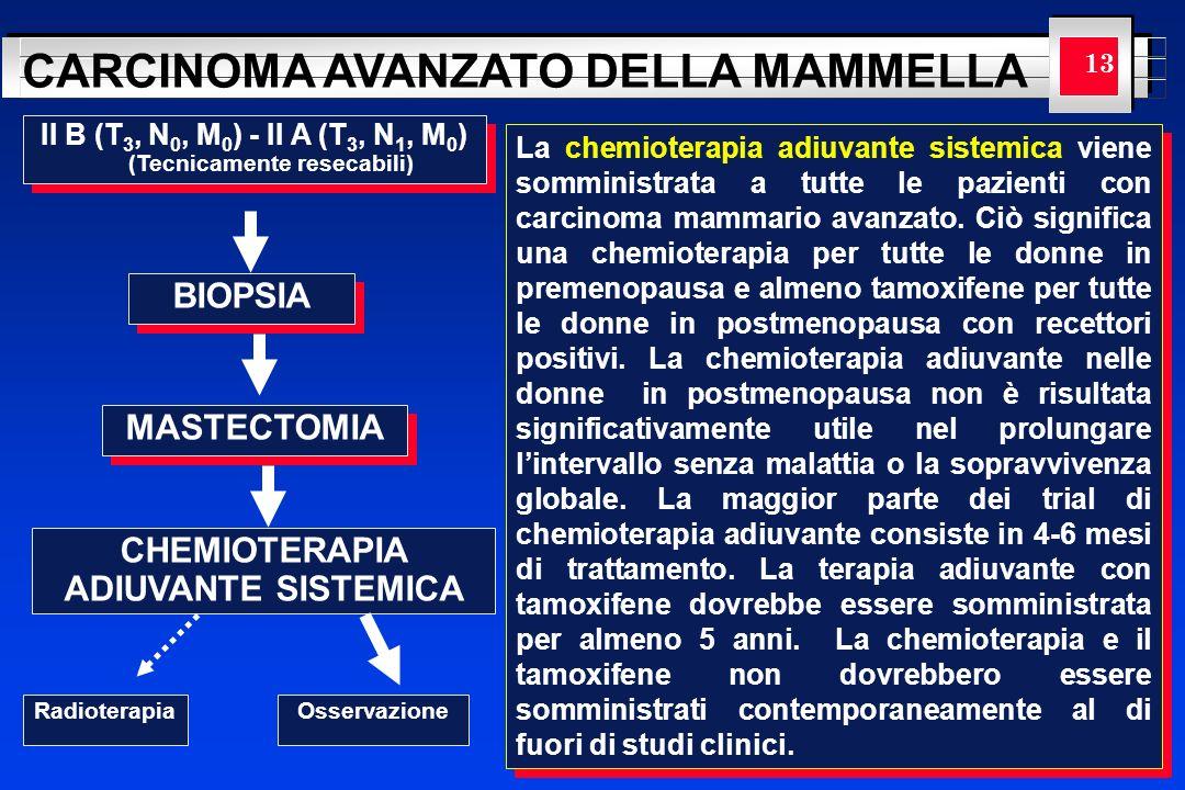 YOUR LOGO HERE CARCINOMA AVANZATO DELLA MAMMELLA 13 II B (T 3, N 0, M 0 ) - II A (T 3, N 1, M 0 ) (Tecnicamente resecabili) BIOPSIA MASTECTOMIA CHEMIO